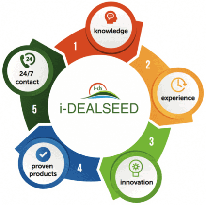 Idealseed-knowledge-cycle